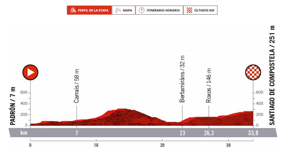 Perfil da derradeira etapa de La Vuelta a España que pasará por Rois o 5 de setembro